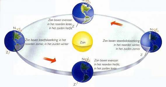 kringloop_aarde1