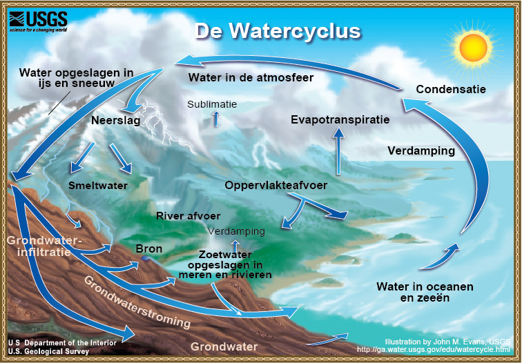 Watercycledutchhigh